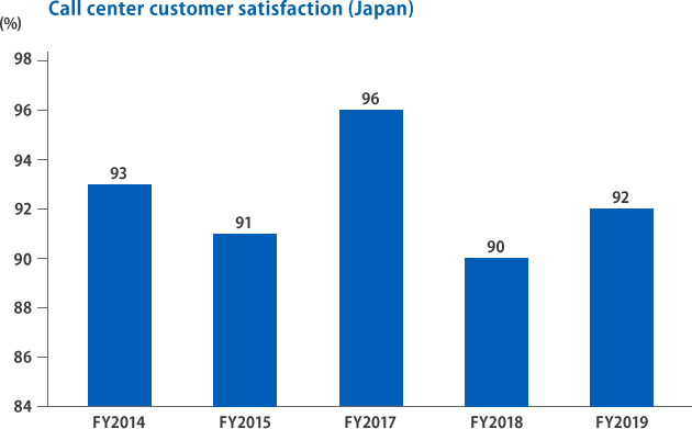 call center satisfaction(Japan)