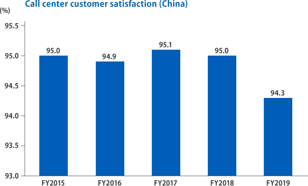 call center satisfaction(China)